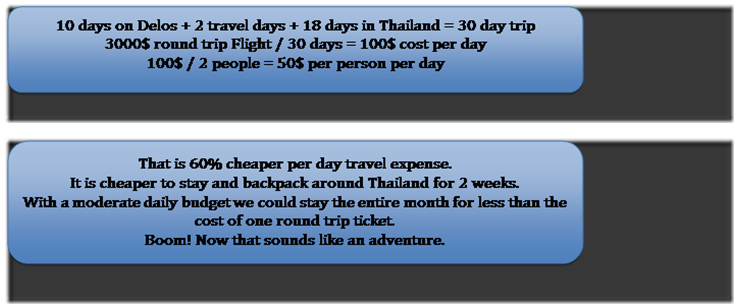 thailand trip cost sv delos 2