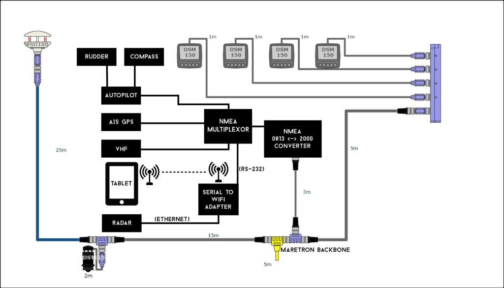 Boatprojectcom Using Nmea 0183 With Modern Electronic Equipment